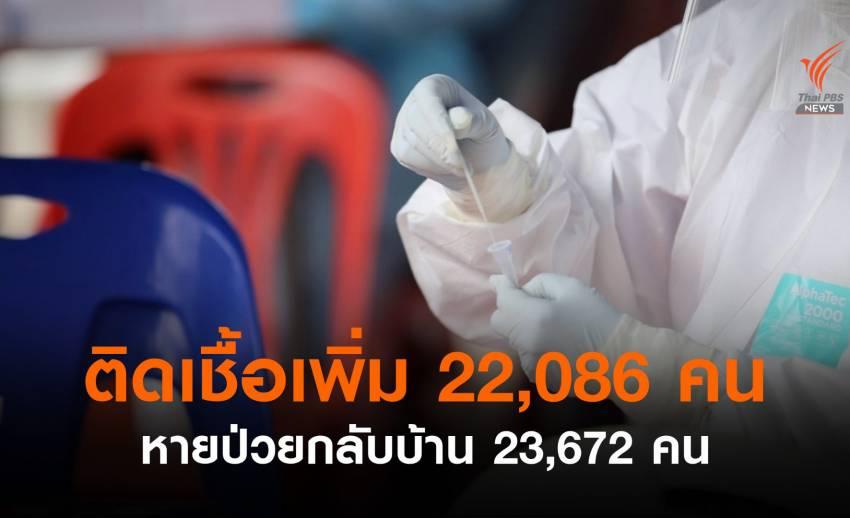 ศบค.เผยไทยพบติดเชื้อเพิ่ม 22,086 เสียชีวิตอีก 217 คน
