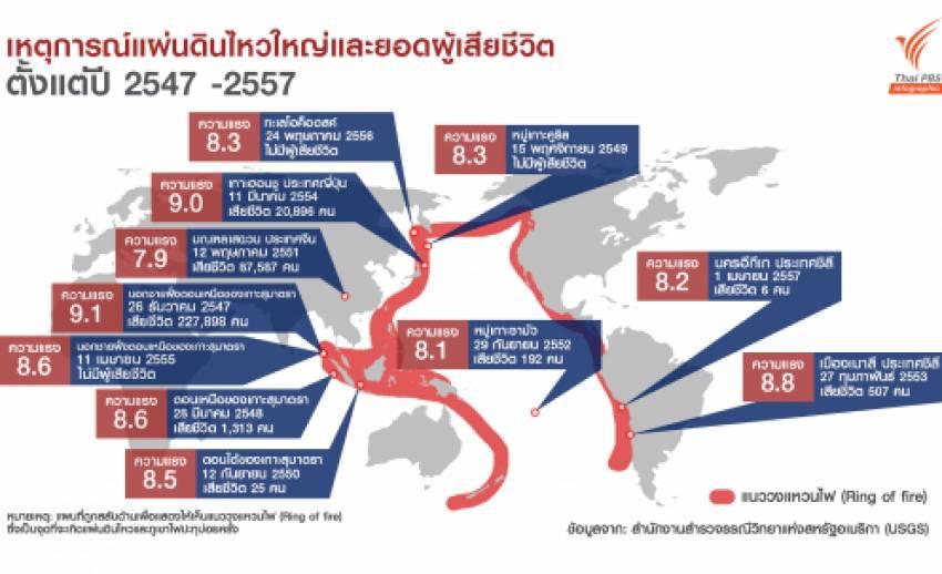 รวมสถิติแผ่นดินไหวครั้งใหญ่ในรอบ 10 ปี และจำนวนผู้เสียชีวิต