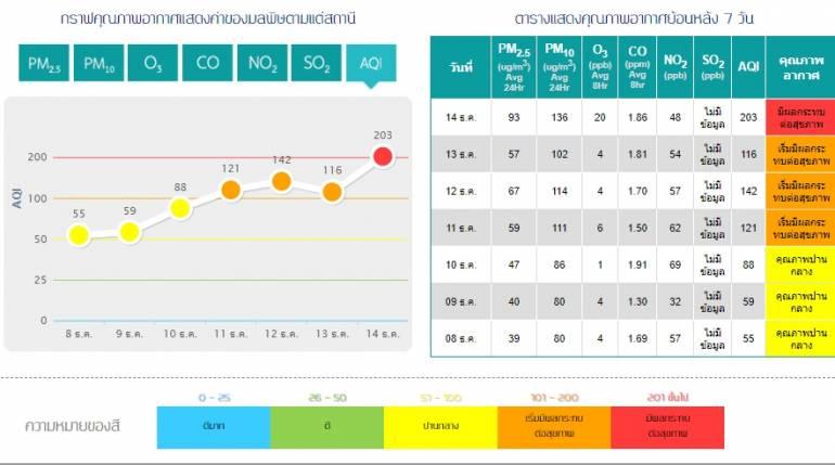 , ดินแดง! อากาศแย่มีผลต่อสุขภาพ AQI เกิน 200 งดออกจากบ้าน