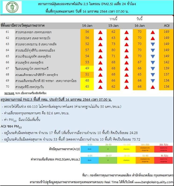 , กทม. ฝุ่น PM2.5 เกินค่ามาตรฐาน คลุม 70 พื้นที่