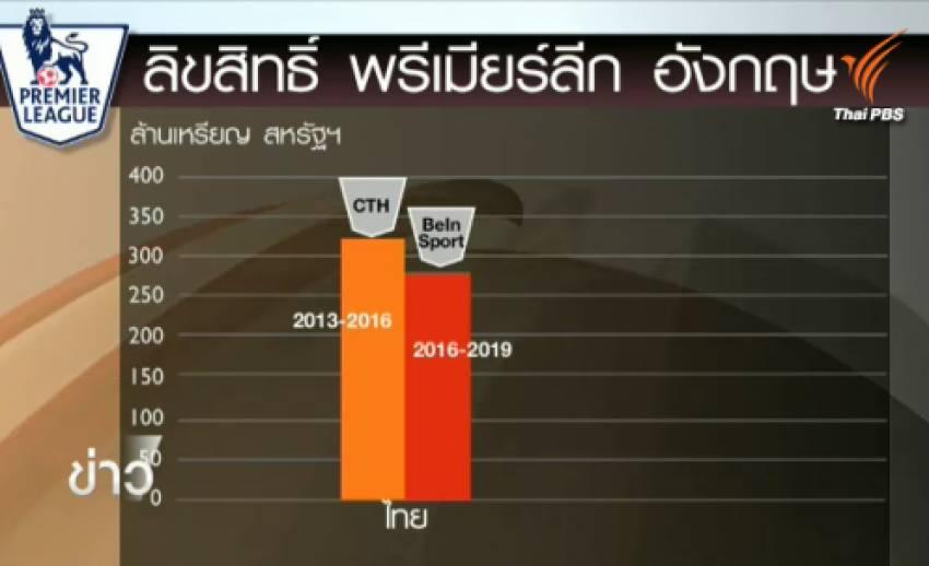 """""""บีอิน สปอร์ต"""" คว้าลิขสิทธิ์พรีเมียร์ลีกในไทยต่อจาก """"ซีทีเอช"""" ตั้งแต่ปี 2016-2019"""
