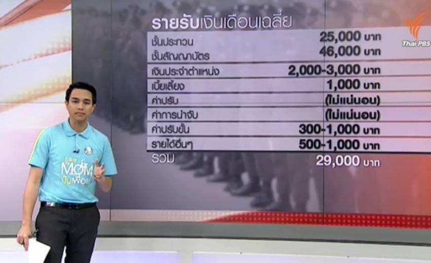 เปิดรายรับ-รายจ่ายของตำรวจไทยในแต่ละเดือน