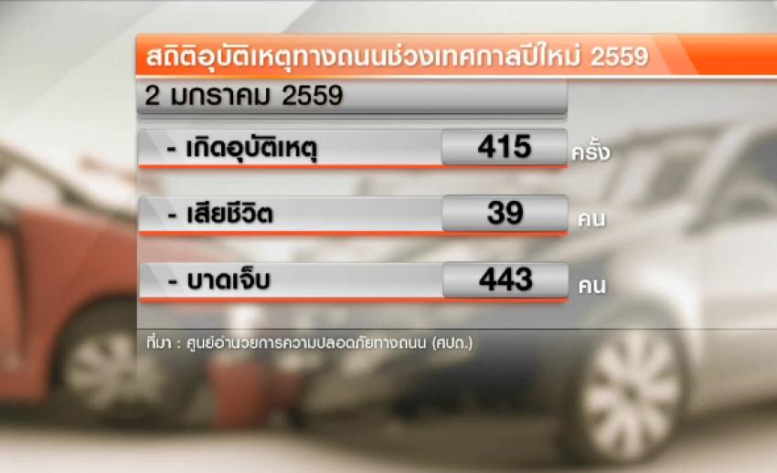 สถิติอุบัติเหตุทางถนน 7 วันอันตราย วันที่ 5 เสียชีวิต 292 คน