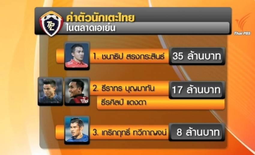 เปิดค่าตัว 4 แข้งไทยฟอร์มเทพ ลีกต่างชาติรุมจีบ