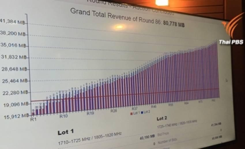 """จบแล้ว! ประมูล 4G มูลค่า 80,778 ล้านบาท """"ทรูมูฟ"""" คว้าใบแรก-ใบที่สองของ """"เอไอเอส"""""""