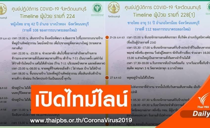 นนท์ฯ เปิดไทม์ไลน์อีก 8 คน ติด COVID-19 ขายหมูในตลาด-วิน จยย.